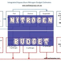 Nitrogen budget in integrated aquaculture