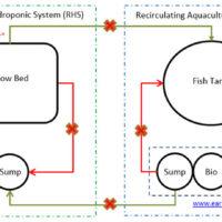 Evolution of aquaponics