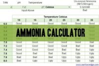 Ammonia Calculator