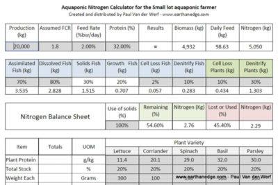 Aquaponics Financials